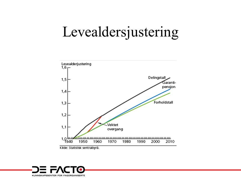 Levealdersjustering
