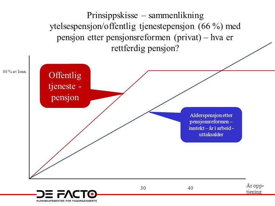 66 % av lønn År opp- tjening 3040 Offentlig tjeneste - pensjon Alderspensjon etter pensjonsreformen – inntekt – år i arbeid - uttaksalder Prinsippskisse – sammenlikning ytelsespensjon/offentlig tjenestepensjon (66 %) med pensjon etter pensjonsreformen (privat) – hva er rettferdig pensjon