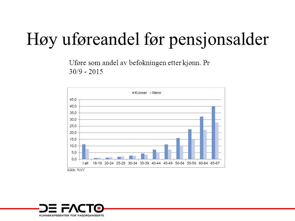 Livsvarig pensjon, evaluert ved 70 år, i prosent av sluttlønn ved uttak i ulik aldre.