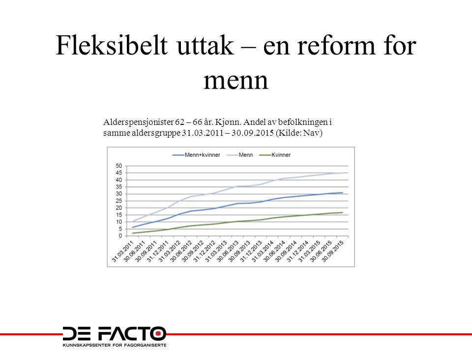 Fleksibelt uttak – en reform for menn Alderspensjonister 62 – 66 år. Kjønn. Andel av befolkningen i samme aldersgruppe 31.03.2011 – 30.09.2015 (Kilde:
