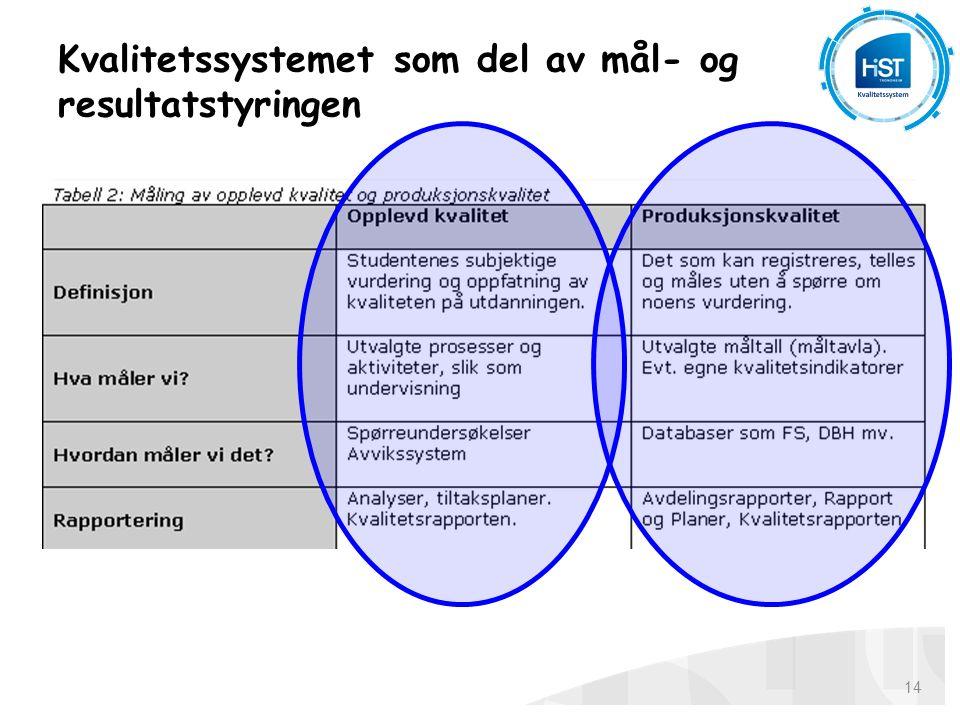 Kvalitetssystemet som del av mål- og resultatstyringen 14
