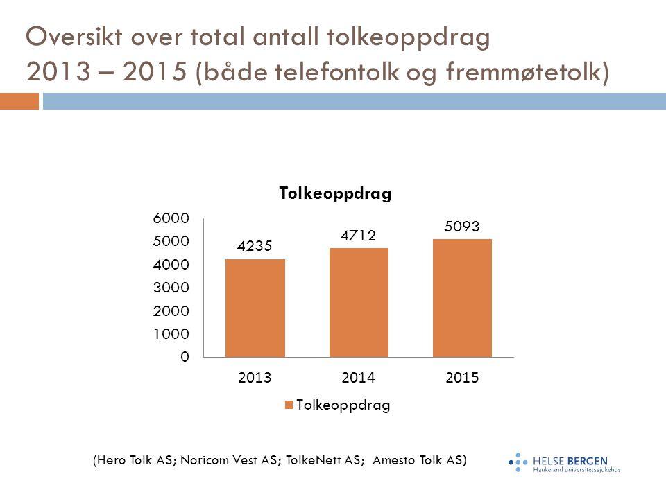 Oversikt over total antall tolkeoppdrag 2013 – 2015 (både telefontolk og fremmøtetolk) (Hero Tolk AS; Noricom Vest AS; TolkeNett AS; Amesto Tolk AS)