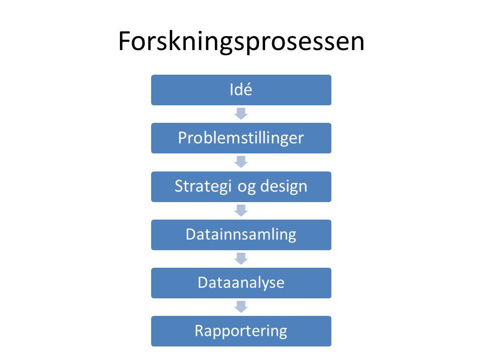 Forskningsprosessen IdéProblemstillingerStrategi og design DatainnsamlingDataanalyseRapportering