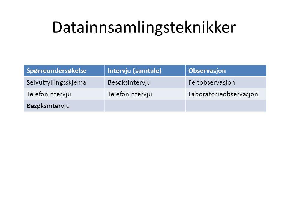 Datainnsamlingsteknikker SpørreundersøkelseIntervju (samtale)Observasjon SelvutfyllingsskjemaBesøksintervjuFeltobservasjon Telefonintervju Laboratorie