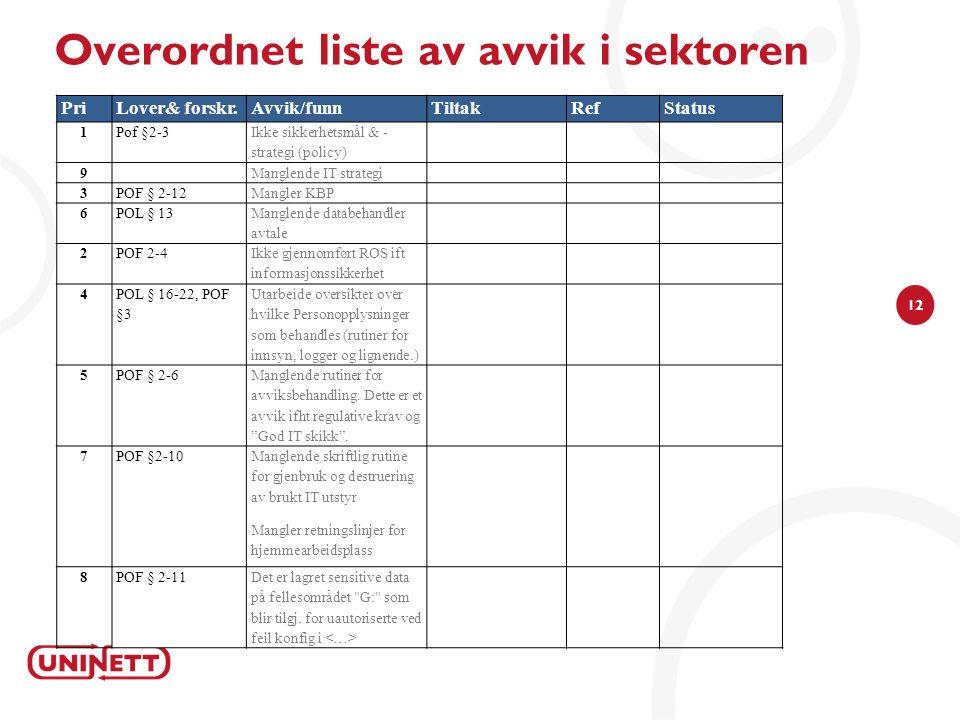 12 Overordnet liste av avvik i sektoren PriLover& forskr.Avvik/funnTiltakRefStatus 1Pof §2-3 Ikke sikkerhetsmål & - strategi (policy) 9 Manglende IT s