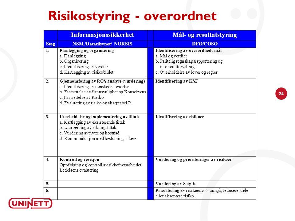 24 Risikostyring - overordnet InformasjonssikkerhetMål- og resultatstyring StegNSM /Datatilsynet/ NORSISDFØ/COSO 1.Planlegging og organisering a. Plan