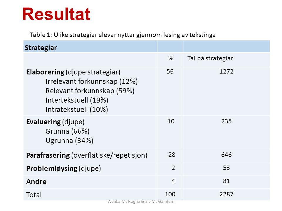Resultat Strategiar % Tal på strategiar Elaborering (djupe strategiar) Irrelevant forkunnskap (12%) Relevant forkunnskap (59%) Intertekstuell (19%) Intratekstuell (10%) 561272 Evaluering (djupe) Grunna (66%) Ugrunna (34%) 10235 Parafrasering (overflatiske/repetisjon) 28646 Problemløysing (djupe) 253 Andre 481 Total 1002287 Table 1: Ulike strategiar elevar nyttar gjennom lesing av tekstinga Wenke M.