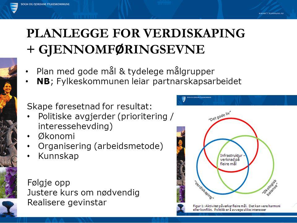PLANLEGGE FOR VERDISKAPING + GJENNOMF Ø RINGSEVNE Plan med gode mål & tydelege målgrupper NB; Fylkeskommunen leiar partnarskapsarbeidet Skape føresetn