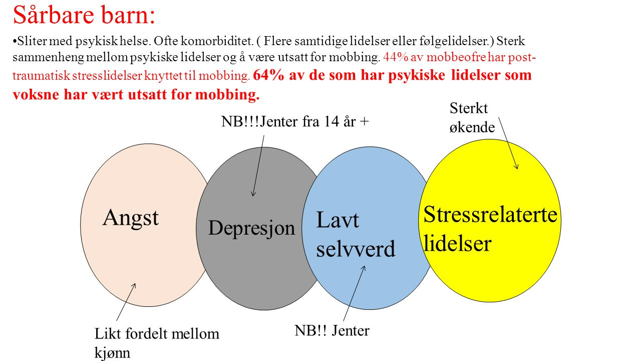 Sårbare barn: Sliter med psykisk helse. Ofte komorbiditet.
