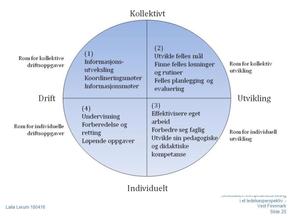 Slide 25 Laila Lerum 180416 Skolebasert kompetanseutvikling i et ledelsesperspektiv - Vest Finnmark