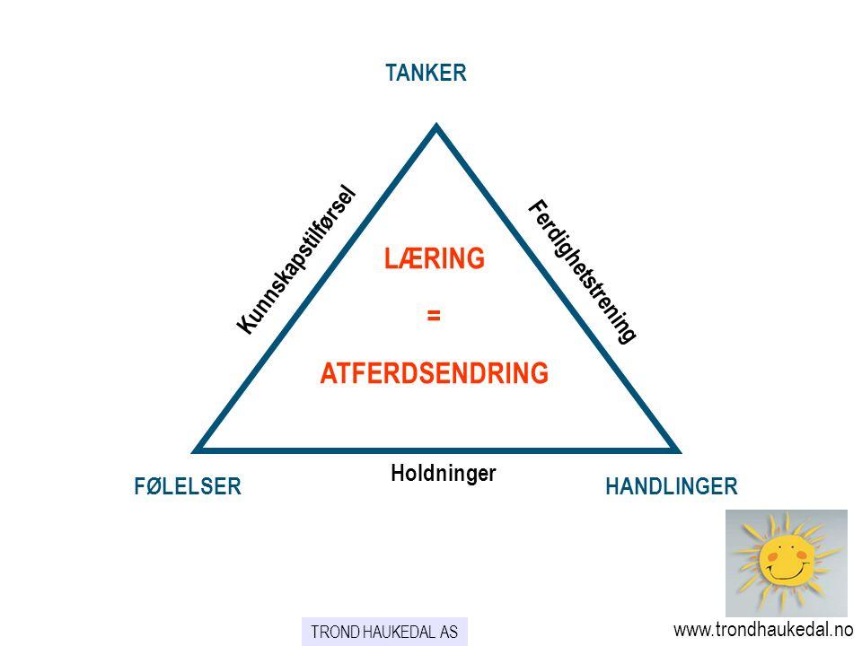 TANKER FØLELSERHANDLINGER Ferdighetstrening Kunnskapstilførsel Holdninger LÆRING = ATFERDSENDRING www.trondhaukedal.no TROND HAUKEDAL AS