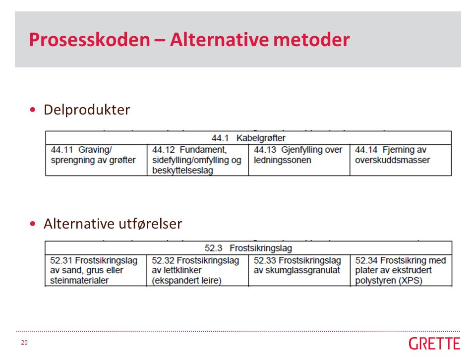 Prosesskoden – Alternative metoder Delprodukter Alternative utførelser 20