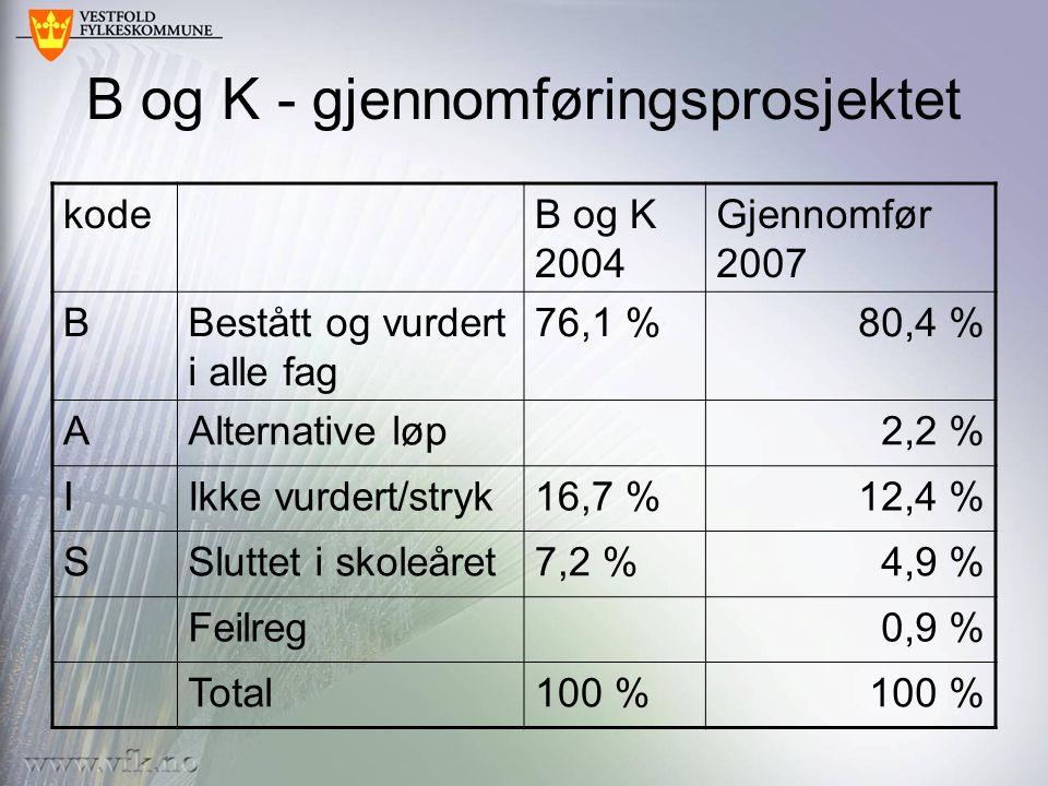 B og K - gjennomføringsprosjektet kodeB og K 2004 Gjennomfør 2007 BBestått og vurdert i alle fag 76,1 %80,4 % AAlternative løp2,2 % IIkke vurdert/stryk16,7 %12,4 % SSluttet i skoleåret7,2 %4,9 % Feilreg0,9 % Total100 %