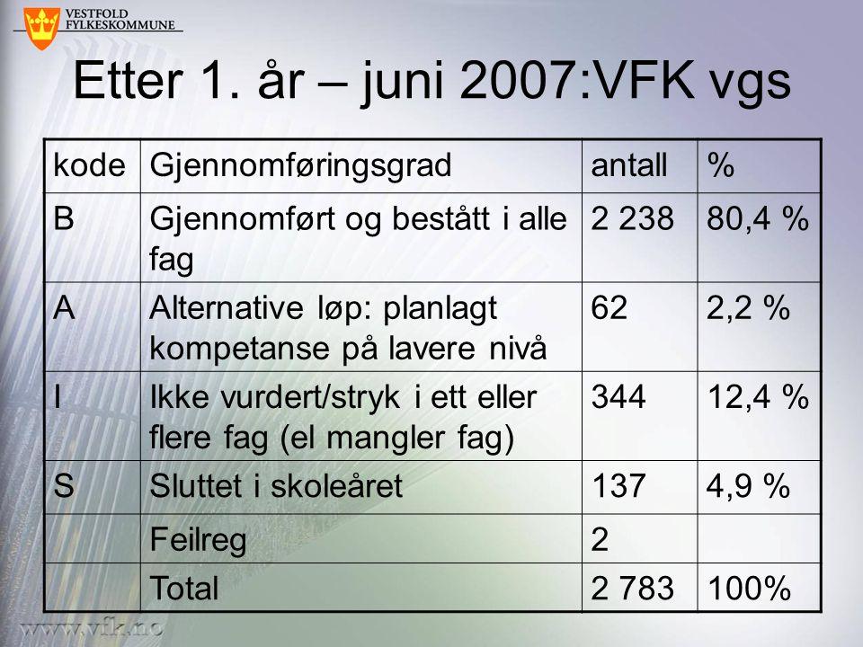 Stud spes - yrkesfag Stud spes kodeantall% B1 27990,4 % A20,1 % I1148,1 % S201,4 % 1 415100 % Yrkes fag kodeantall% B95972,2 % A32 (+29)2,4 % I23017,3 % S1088,1 % 1 329100 %