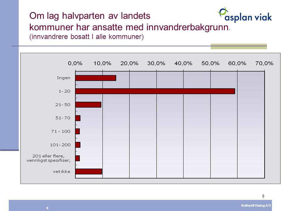 8 Kulturell Dialog A/S 8 Om lag halvparten av landets kommuner har ansatte med innvandrerbakgrunn. (innvandrere bosatt I alle kommuner)