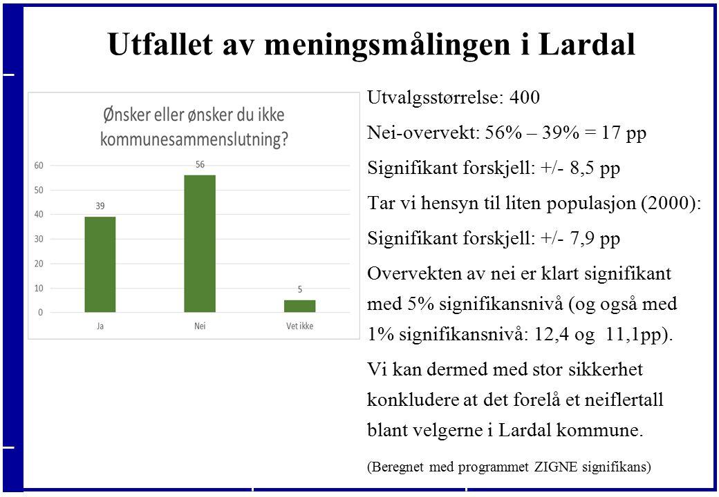 20.09.2016 Utfallet av meningsmålingen i Lardal Utvalgsstørrelse: 400 Nei-overvekt: 56% – 39% = 17 pp Signifikant forskjell: +/- 8,5 pp Tar vi hensyn til liten populasjon (2000): Signifikant forskjell: +/- 7,9 pp Overvekten av nei er klart signifikant med 5% signifikansnivå (og også med 1% signifikansnivå: 12,4 og 11,1pp).
