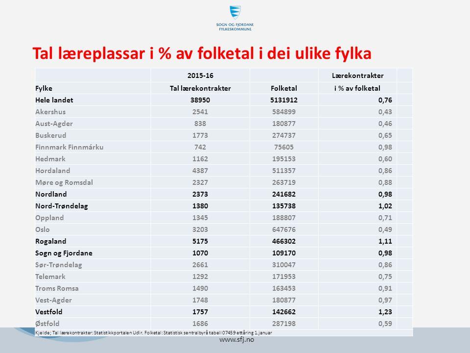 2015-16 Lærekontrakter FylkeTal lærekontrakterFolketali % av folketal Hele landet389505131912 0,76 Akershus2541584899 0,43 Aust-Agder838180877 0,46 Buskerud1773274737 0,65 Finnmark Finnmárku74275605 0,98 Hedmark1162195153 0,60 Hordaland4387511357 0,86 Møre og Romsdal2327263719 0,88 Nordland2373241682 0,98 Nord-Trøndelag1380135738 1,02 Oppland1345188807 0,71 Oslo3203647676 0,49 Rogaland5175466302 1,11 Sogn og Fjordane1070109170 0,98 Sør-Trøndelag2661310047 0,86 Telemark1292171953 0,75 Troms Romsa1490163453 0,91 Vest-Agder1748180877 0,97 Vestfold1757142662 1,23 Østfold1686287198 0,59 Kjelde; Tal lærekontrakter: Statistikkportalen Udir.