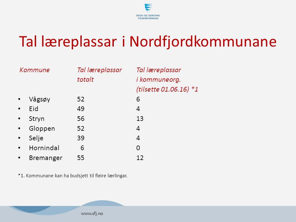 Tal læreplassar i Nordfjordkommunane KommuneTal læreplassarTal læreplassar totalti kommuneorg.