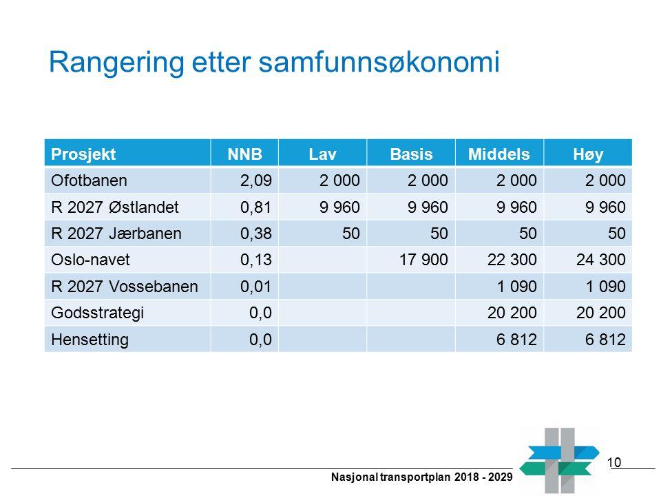 Nasjonal transportplan 2018 - 2029 Rangering etter samfunnsøkonomi 10 ProsjektNNBLavBasisMiddelsHøy Ofotbanen2,092 000 R 2027 Østlandet0,819 960 R 202