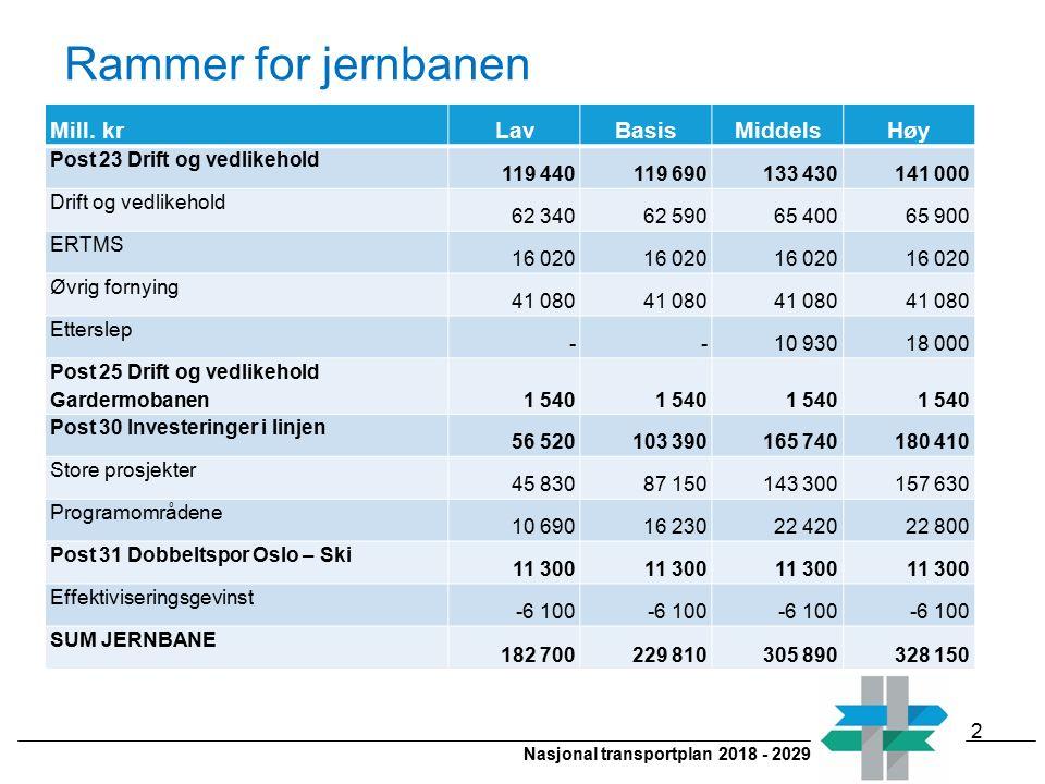 Nasjonal transportplan 2018 - 2029 Rammer for jernbanen Mill. krLavBasisMiddelsHøy Post 23 Drift og vedlikehold 119 440 119 690 133 430 141 000 Drift