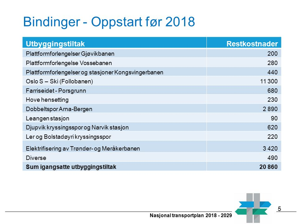 Nasjonal transportplan 2018 - 2029 Bindinger - Oppstart før 2018 UtbyggingstiltakRestkostnader Plattformforlengelser Gjøvikbanen200 Plattformforlengel