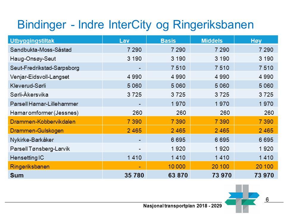 Nasjonal transportplan 2018 - 2029 Bindinger - Indre InterCity og Ringeriksbanen UtbyggingstiltakLavBasisMiddelsHøy Sandbukta-Moss-Såstad 7 290 Haug-O