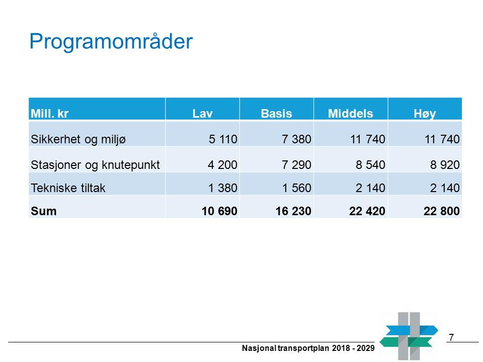 Nasjonal transportplan 2018 - 2029 Programområder Mill. krLavBasisMiddelsHøy Sikkerhet og miljø5 1107 38011 740 Stasjoner og knutepunkt4 2007 2908 540