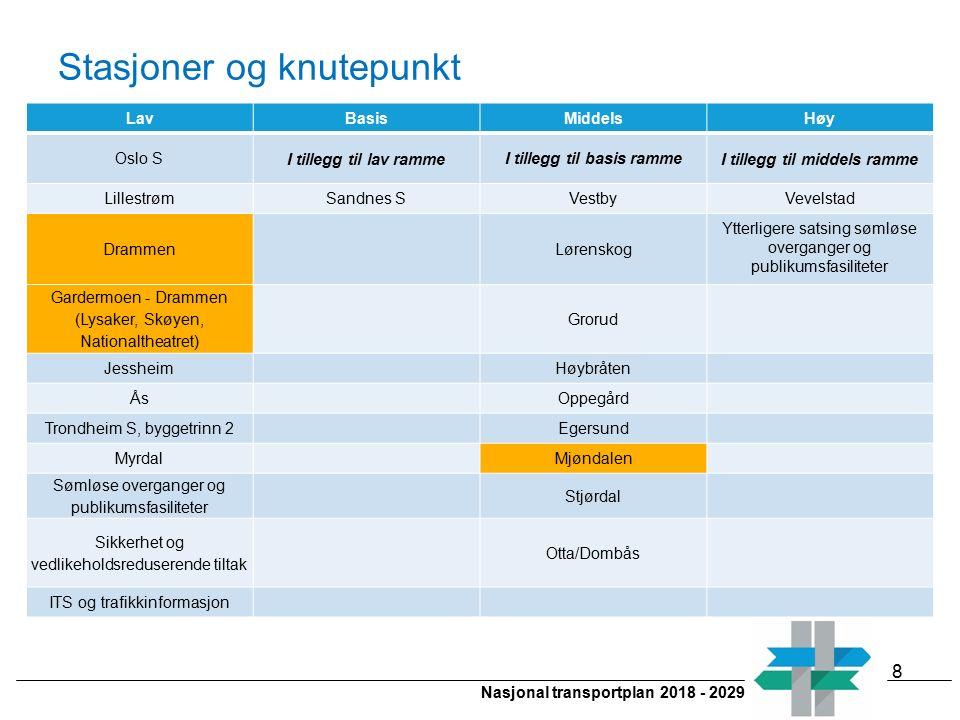 Nasjonal transportplan 2018 - 2029 Stasjoner og knutepunkt LavBasisMiddelsHøy Oslo S I tillegg til lav ramme I tillegg til basis ramme I tillegg til m