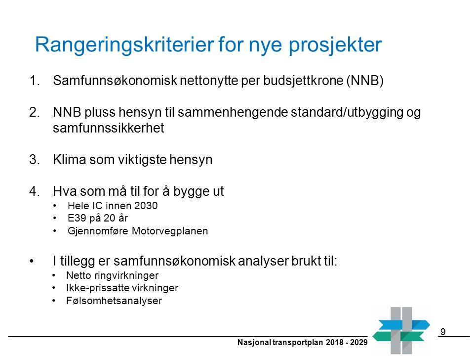 Nasjonal transportplan 2018 - 2029 Rangeringskriterier for nye prosjekter 1.Samfunnsøkonomisk nettonytte per budsjettkrone (NNB) 2.NNB pluss hensyn ti