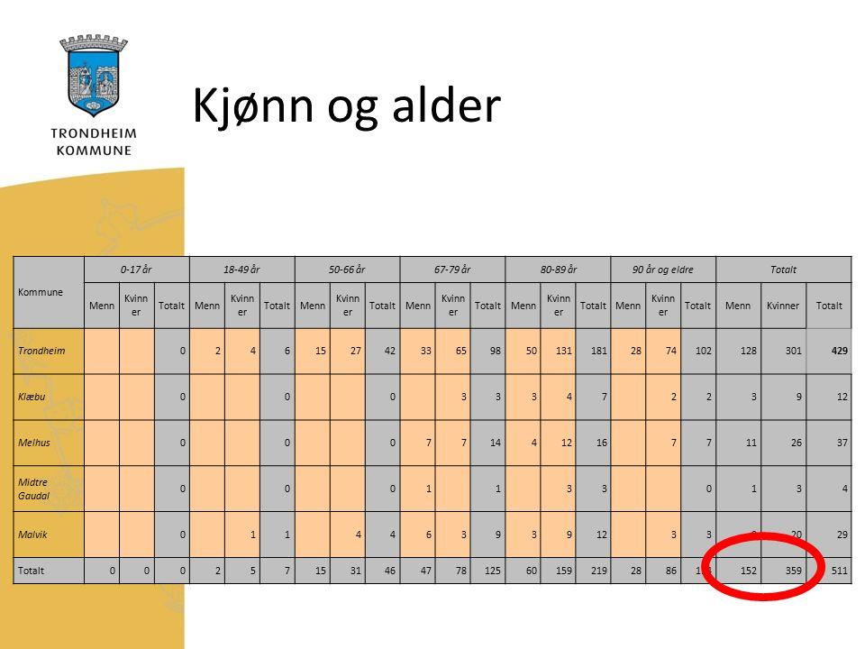 Kjønn og alder Kommune 0-17 år18-49 år50-66 år67-79 år80-89 år90 år og eldreTotalt Menn Kvinn er TotaltMenn Kvinn er TotaltMenn Kvinn er TotaltMenn Kvinn er TotaltMenn Kvinn er TotaltMenn Kvinn er TotaltMennKvinnerTotalt Trondheim0246152742336598501311812874102128301429 Klæbu00033347223912 Melhus00077144121677112637 Midtre Gaudal 00011330134 Malvik0114463939123392029 Totalt0002571531464778125601592192886114152359511