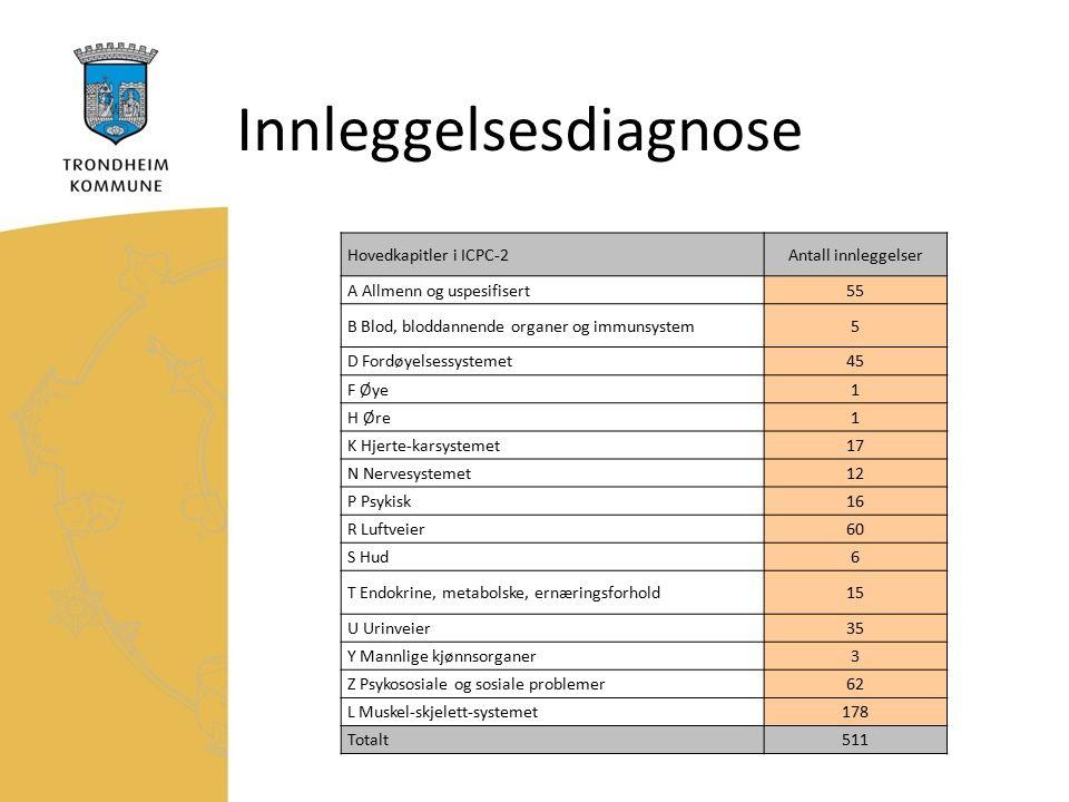 Innleggelsesdiagnose Hovedkapitler i ICPC-2Antall innleggelser A Allmenn og uspesifisert55 B Blod, bloddannende organer og immunsystem5 D Fordøyelsessystemet45 F Øye1 H Øre1 K Hjerte-karsystemet17 N Nervesystemet12 P Psykisk16 R Luftveier60 S Hud6 T Endokrine, metabolske, ernæringsforhold15 U Urinveier35 Y Mannlige kjønnsorganer3 Z Psykososiale og sosiale problemer62 L Muskel-skjelett-systemet178 Totalt511