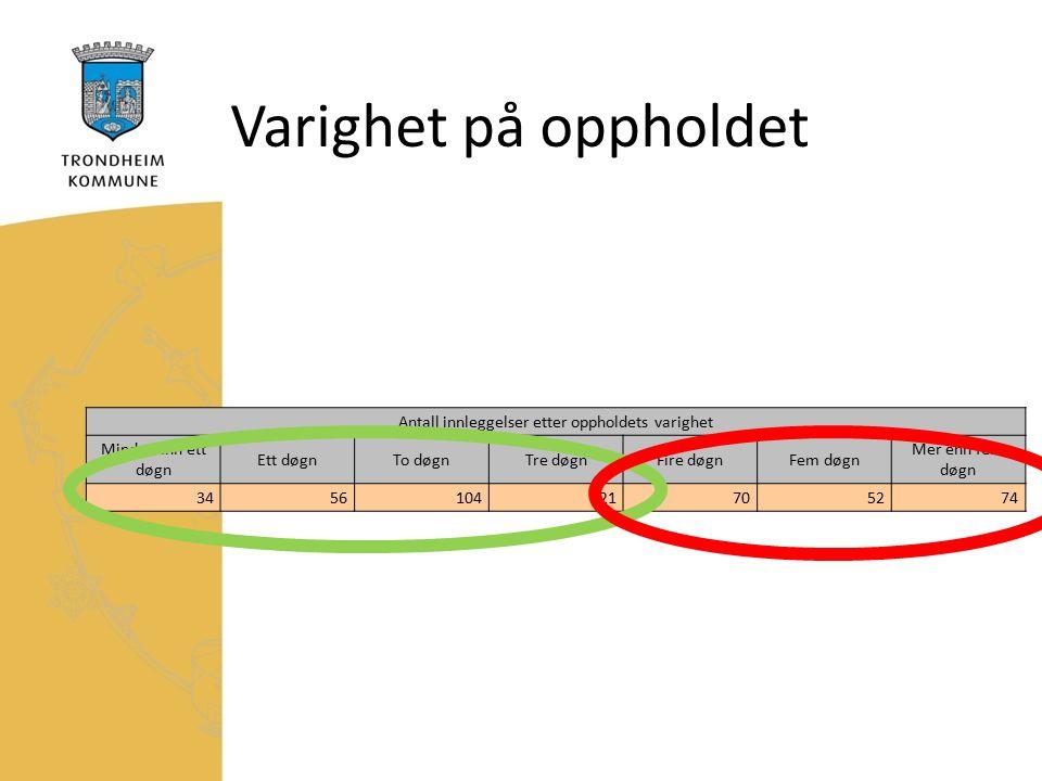 Varighet på oppholdet Antall innleggelser etter oppholdets varighet Mindre enn ett døgn Ett døgnTo døgnTre døgnFire døgnFem døgn Mer enn fem døgn 3456104121705274