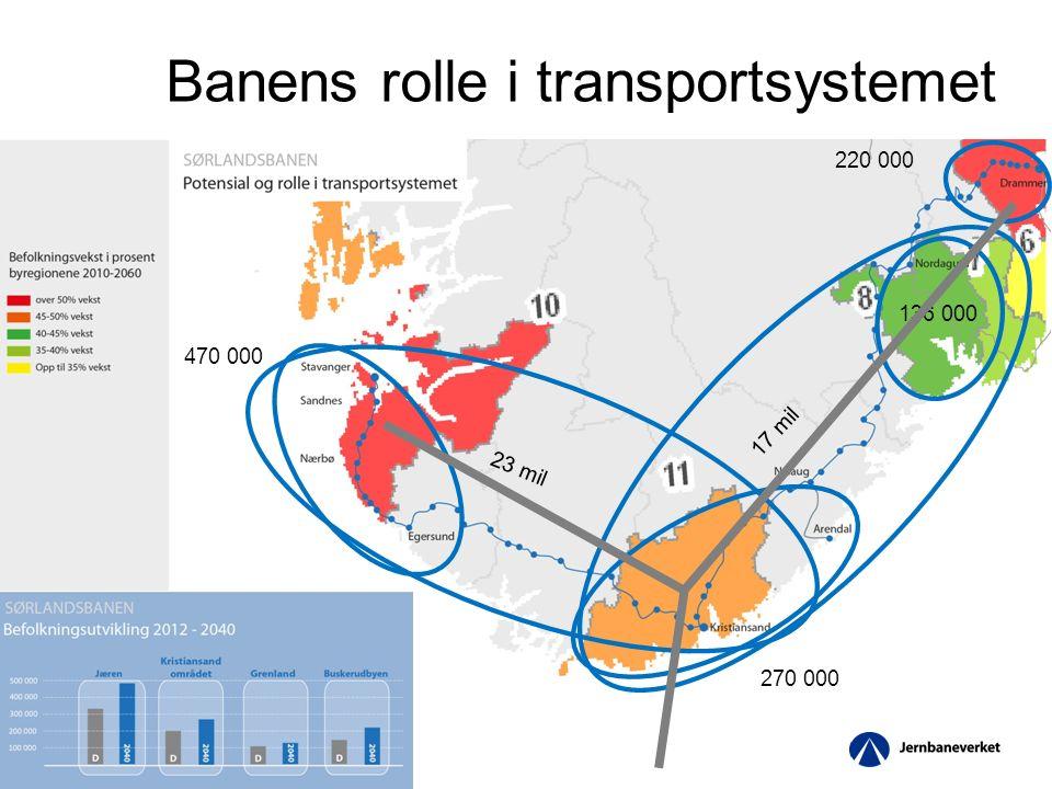 5 Banens rolle i transportsystemet 470 000 270 000 220 000 136 000 23 mil 17 mil