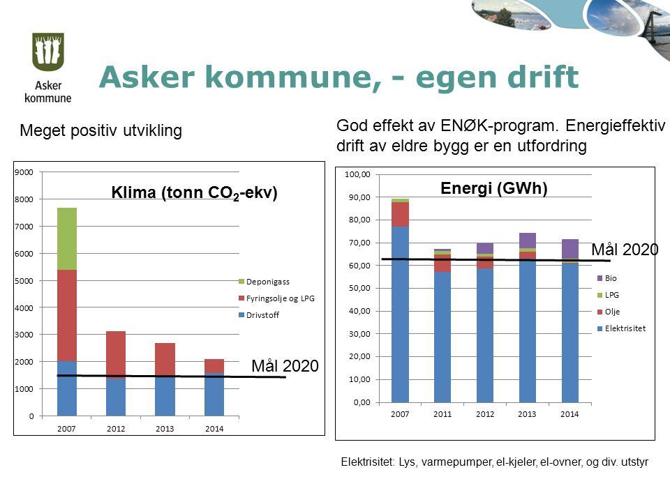 Asker kommune, - egen drift Klima (tonn CO 2 -ekv) Energi (GWh) Elektrisitet: Lys, varmepumper, el-kjeler, el-ovner, og div. utstyr Meget positiv utvi