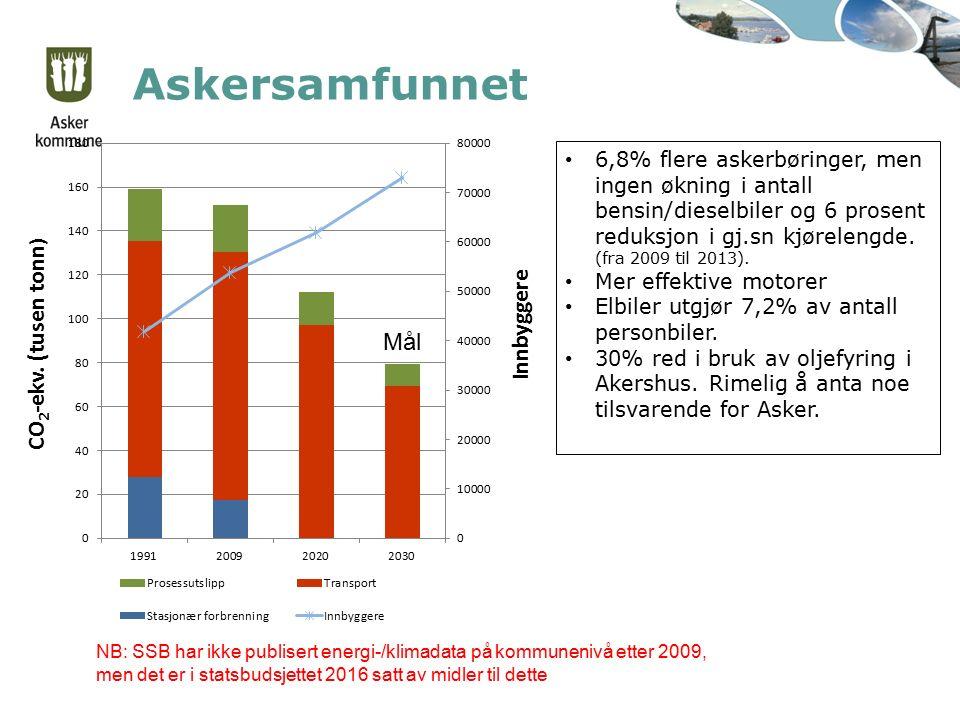 Askersamfunnet Mål NB: SSB har ikke publisert energi-/klimadata på kommunenivå etter 2009, men det er i statsbudsjettet 2016 satt av midler til dette
