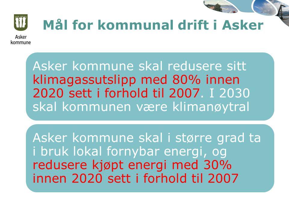 Mål for kommunal drift i Asker Asker kommune skal redusere sitt klimagassutslipp med 80% innen 2020 sett i forhold til 2007. I 2030 skal kommunen være