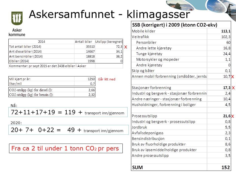Askersamfunnet - klimagasser 72+11+17+19 = 119 + transport inn/gjennom x x x x Nå: 20+ 7+ 0+22 = 49 + transport inn/gjennom 2020: Fra ca 2 til under 1 tonn CO 2 pr pers Går litt ned