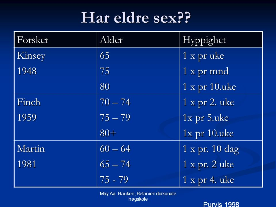 May Aa. Hauken, Betanien diakonale høgskole Har eldre sex?? ForskerAlderHyppighet Kinsey1948657580 1 x pr uke 1 x pr mnd 1 x pr 10.uke Finch1959 70 –