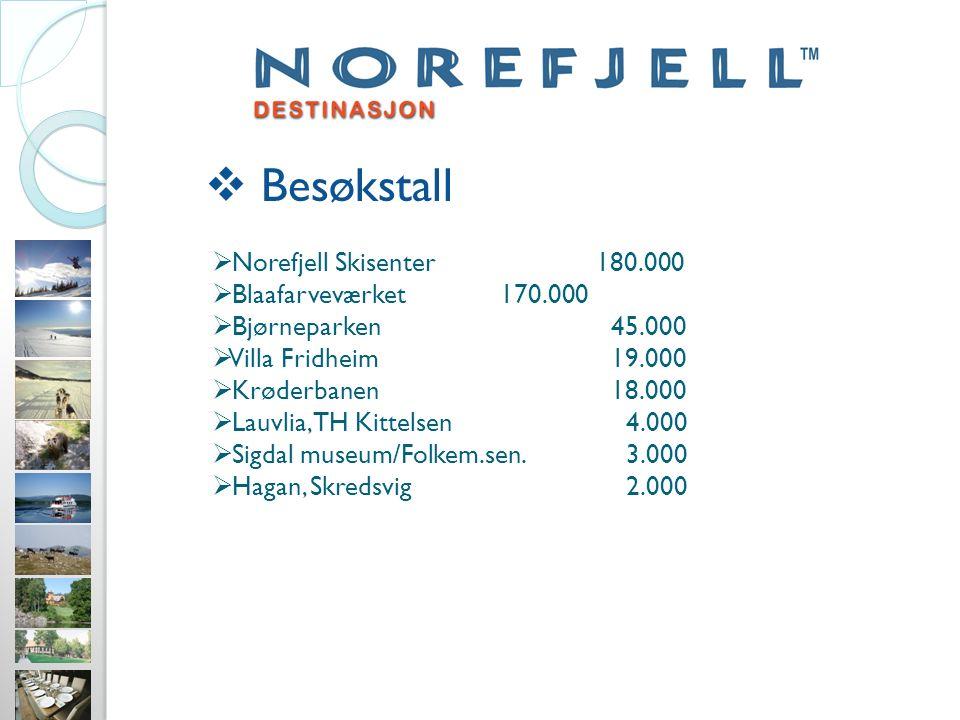  Besøkstall  Norefjell Skisenter180.000  Blaafarveværket170.000  Bjørneparken 45.000  Villa Fridheim 19.000  Krøderbanen 18.000  Lauvlia, TH Kittelsen 4.000  Sigdal museum/Folkem.sen.