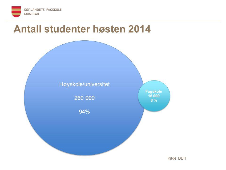 Antall studenter høsten 2014 Høyskole/universitet 260 000 94% Høyskole/universitet 260 000 94% Fagskole 16 000 6 % Fagskole 16 000 6 % Kilde: DBH