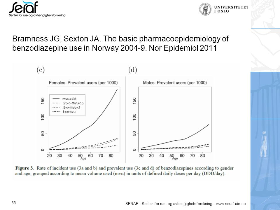 35 SERAF - Senter for rus- og avhengighetsforskning – www.seraf.uio.no Bramness JG, Sexton JA. The basic pharmacoepidemiology of benzodiazepine use in