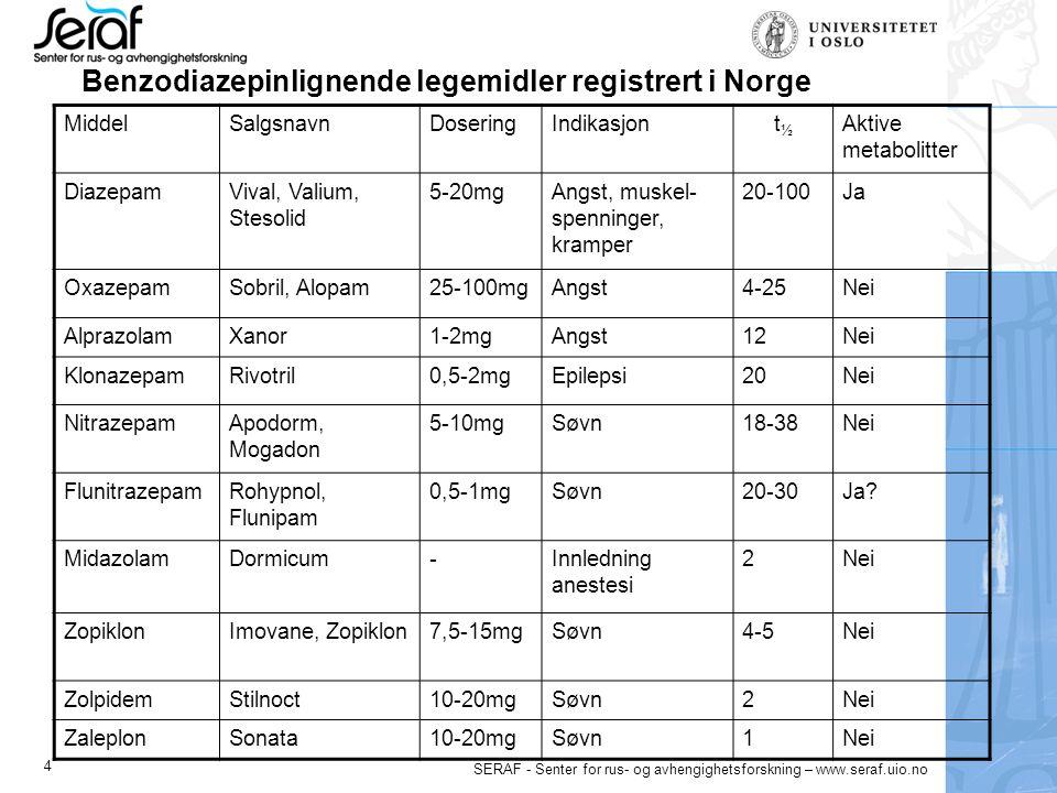 4 Benzodiazepinlignende legemidler registrert i Norge MiddelSalgsnavnDoseringIndikasjont½t½ Aktive metabolitter DiazepamVival, Valium, Stesolid 5-20mgAngst, muskel- spenninger, kramper 20-100Ja OxazepamSobril, Alopam25-100mgAngst4-25Nei AlprazolamXanor1-2mgAngst12Nei KlonazepamRivotril0,5-2mgEpilepsi20Nei NitrazepamApodorm, Mogadon 5-10mgSøvn18-38Nei FlunitrazepamRohypnol, Flunipam 0,5-1mgSøvn20-30Ja.