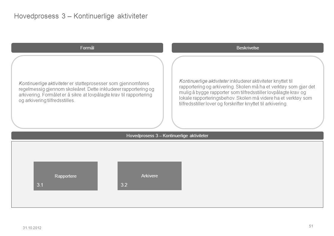 Kontinuerlige aktiviteter inkluderer aktiviteter knyttet til rapportering og arkivering.