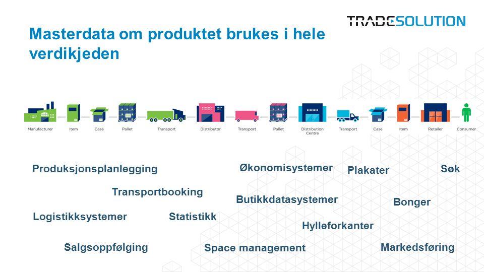 Masterdata om produktet brukes i hele verdikjeden Søk Statistikk Økonomisystemer Transportbooking Bonger Plakater Markedsføring Logistikksystemer Space management Hylleforkanter Butikkdatasystemer Salgsoppfølging Produksjonsplanlegging
