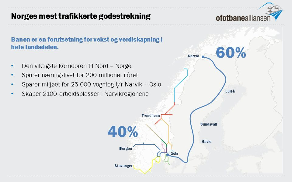 Norges mest trafikkerte godsstrekning Narvik Luleå Sundsvall Gävle Trondheim Bergen Stavanger Oslo 40% 60% Banen er en forutsetning for vekst og verdiskapning i hele landsdelen.