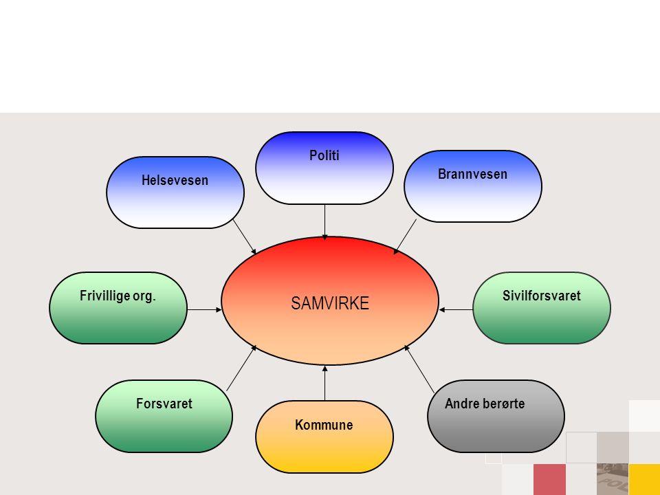 Flere prinsipper  ANSVARSPRINSIPPET Den som har ansvaret i normalsituasjonene har også ansvaret i kriser.
