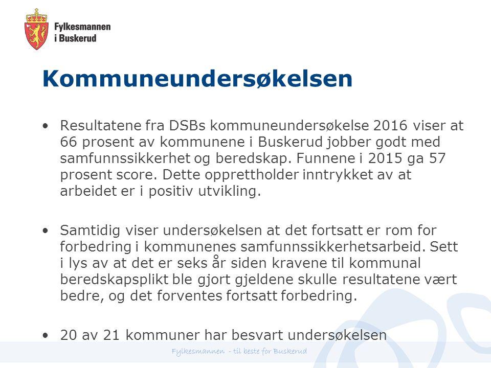 Kommuneundersøkelsen Resultatene fra DSBs kommuneundersøkelse 2016 viser at 66 prosent av kommunene i Buskerud jobber godt med samfunnssikkerhet og beredskap.
