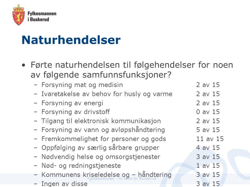 Naturhendelser Førte naturhendelsen til følgehendelser for noen av følgende samfunnsfunksjoner.