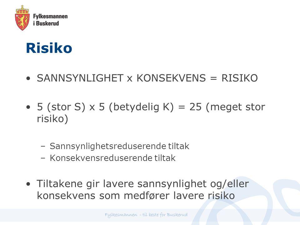Risiko SANNSYNLIGHET x KONSEKVENS = RISIKO 5 (stor S) x 5 (betydelig K) = 25 (meget stor risiko) –Sannsynlighetsreduserende tiltak –Konsekvensreduserende tiltak Tiltakene gir lavere sannsynlighet og/eller konsekvens som medfører lavere risiko