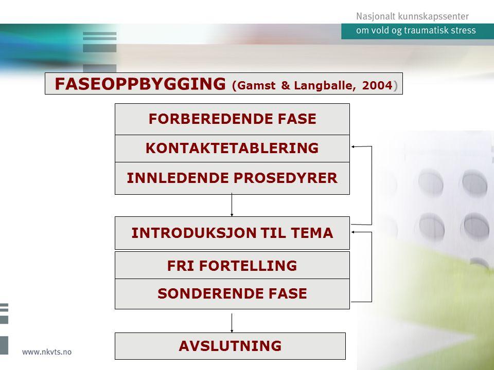 KONTAKTETABLERING INNLEDENDE PROSEDYRER INTRODUKSJON TIL TEMA FRI FORTELLING SONDERENDE FASE AVSLUTNING FASEOPPBYGGING (Gamst & Langballe, 2004) FORBEREDENDE FASE